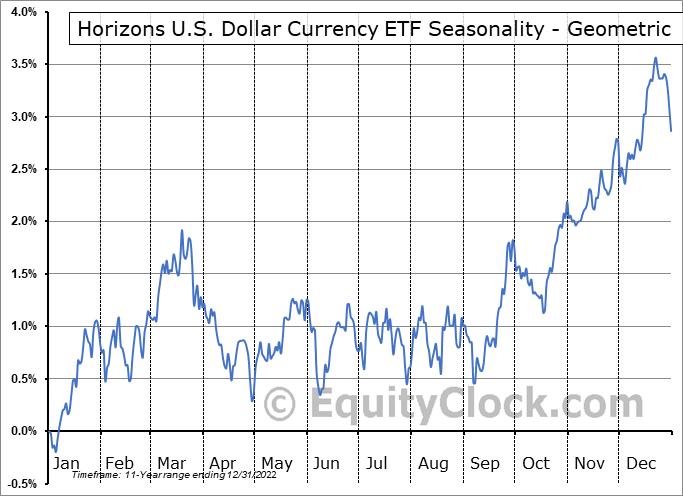 Horizons U.S. Dollar Currency ETF (TSE:DLR.TO) Seasonality