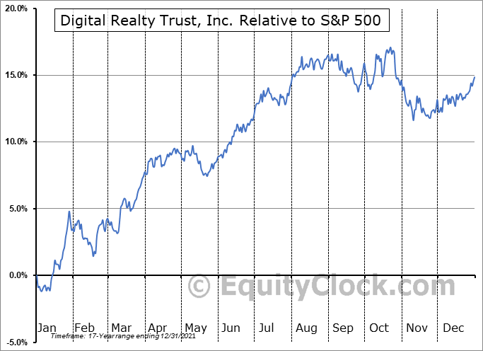 DLR Relative to the S&P 500