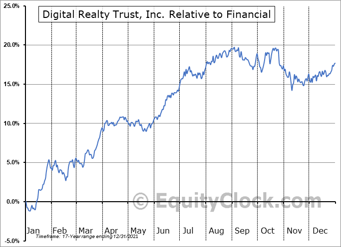 DLR Relative to the Sector