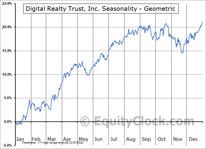 Digital Realty Trust, Inc. (NYSE:DLR) Seasonality