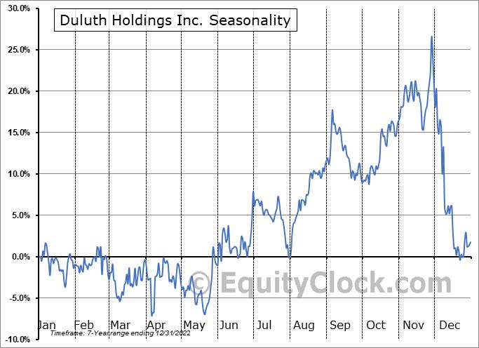 Duluth Holdings Inc. Seasonal Chart