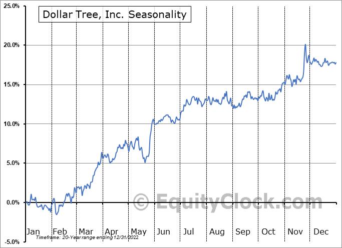 Dollar Tree, Inc. (NASD:DLTR) Seasonal Chart
