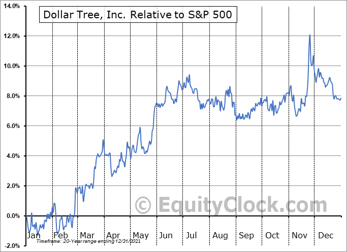 DLTR Relative to the S&P 500