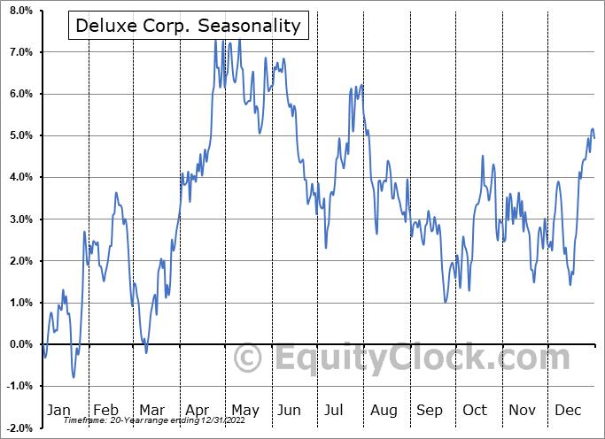 Deluxe Corp. (NYSE:DLX) Seasonality
