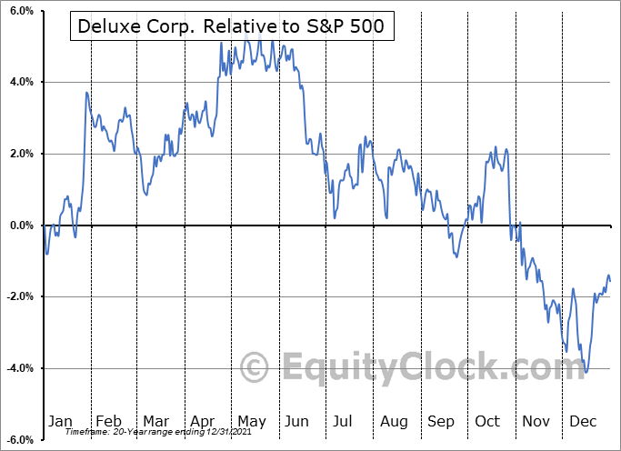 DLX Relative to the S&P 500