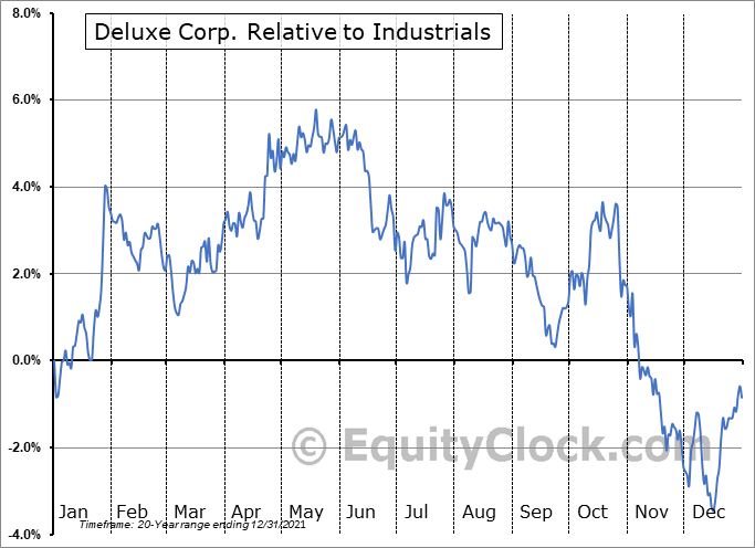 DLX Relative to the Sector