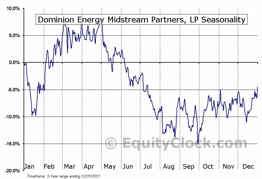 Desktop Metal, Inc. Seasonal Chart