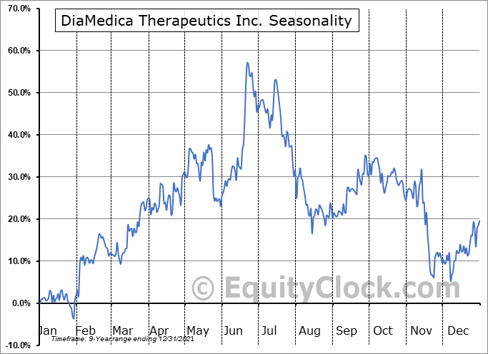 DiaMedica Therapeutics Inc. (NASD:DMAC) Seasonal Chart