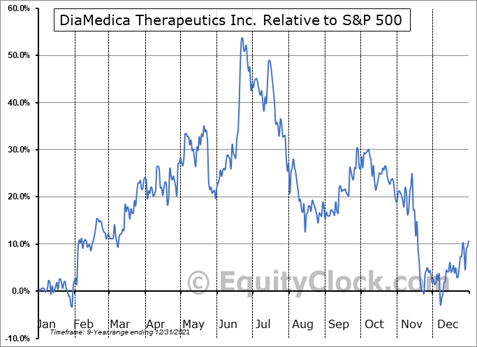 DMAC Relative to the S&P 500