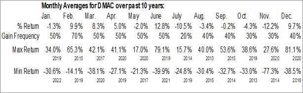 Monthly Seasonal DiaMedica Therapeutics Inc. (NASD:DMAC)