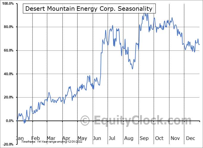 Desert Mountain Energy Corp. (TSXV:DME.V) Seasonality