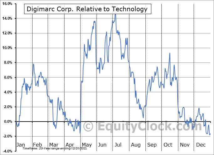 DMRC Relative to the Sector