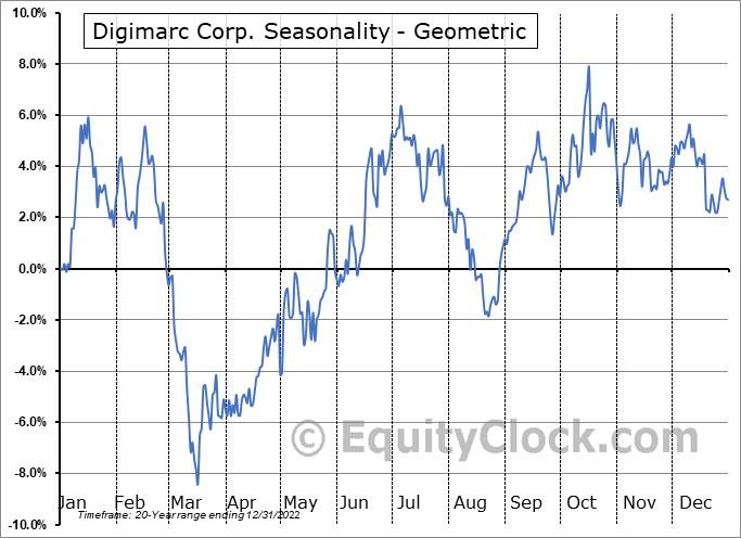 Digimarc Corp. (NASD:DMRC) Seasonality
