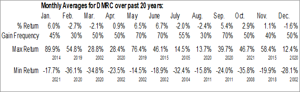 Monthly Seasonal Digimarc Corp. (NASD:DMRC)