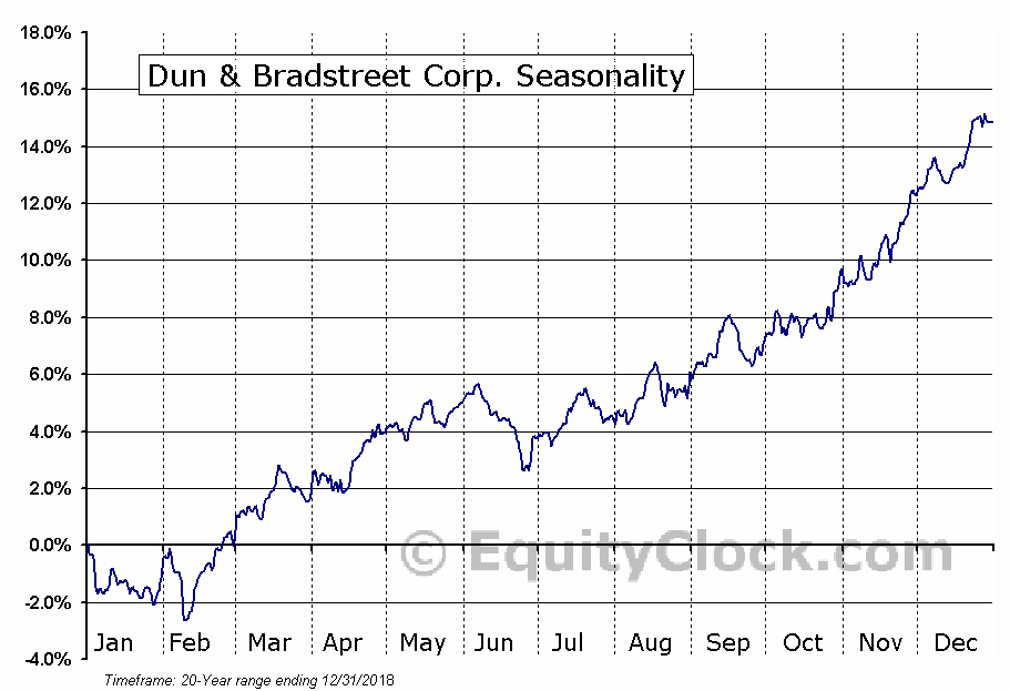 The Dun & Bradstreet Corporation  (NYSE:DNB) Seasonal Chart