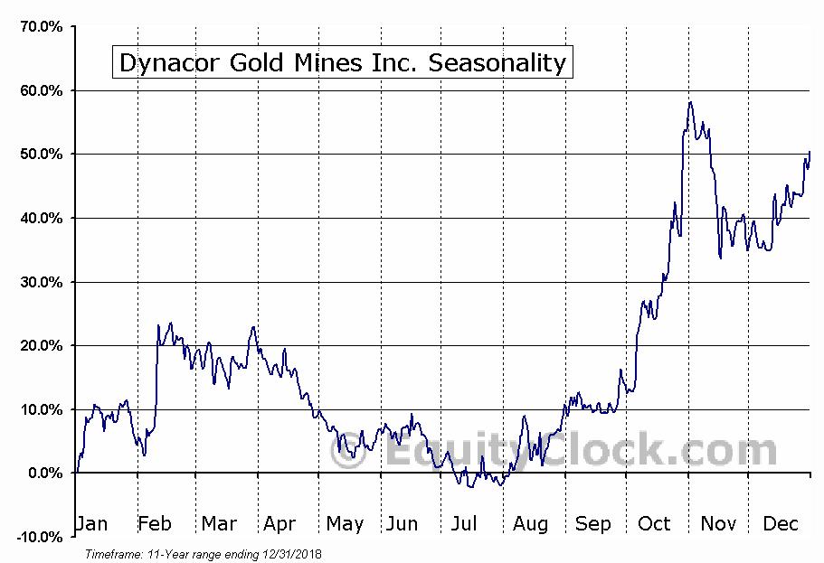 Dynacor Gold Mines Inc. (TSE:DNG) Seasonal Chart