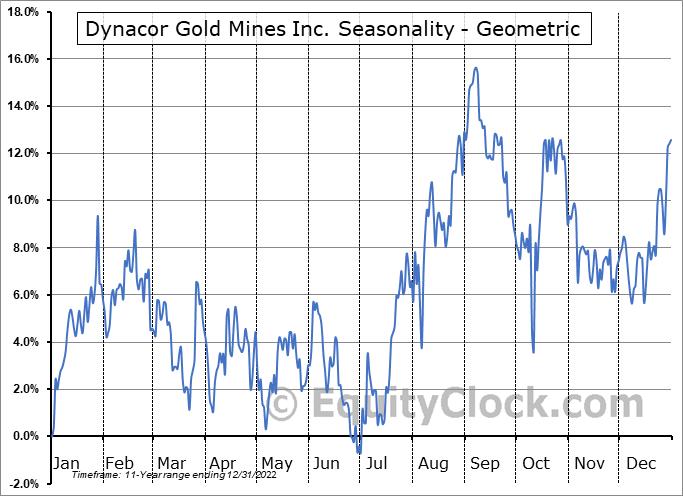 Dynacor Gold Mines Inc. (OTCMKT:DNGDF) Seasonality