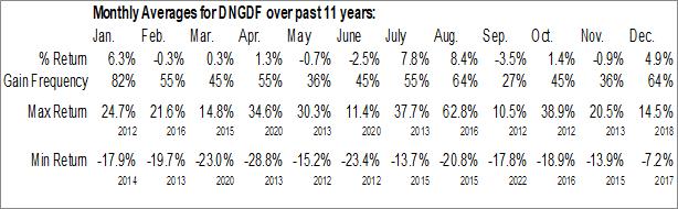 Monthly Seasonal Dynacor Gold Mines Inc. (OTCMKT:DNGDF)