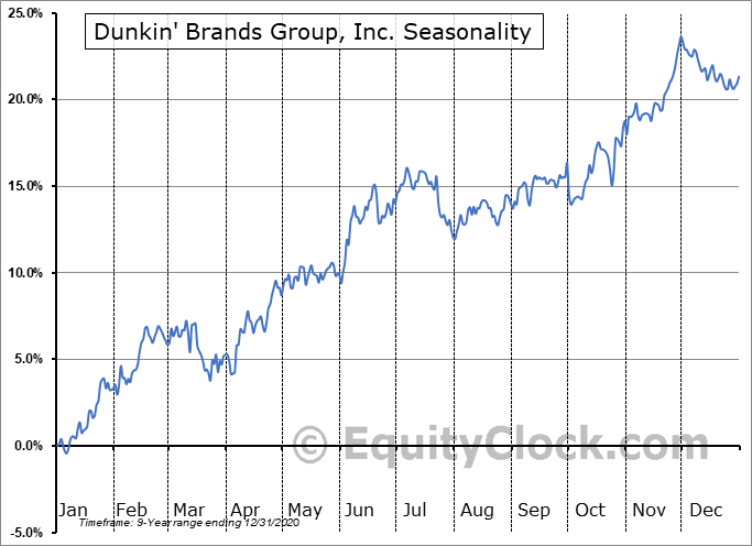 Dunkin' Brands Group, Inc. (NASD:DNKN) Seasonal Chart