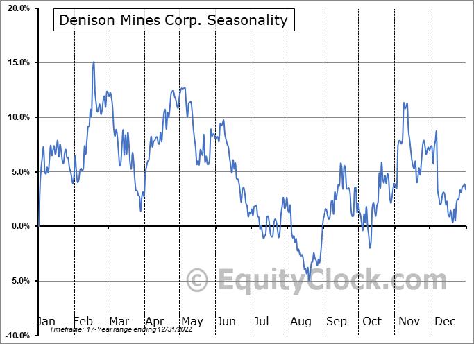 Denison Mines Corp. (AMEX:DNN) Seasonality