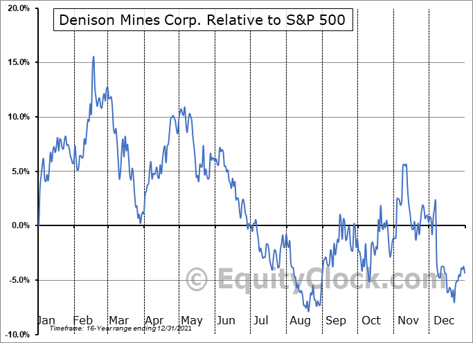 DNN Relative to the S&P 500