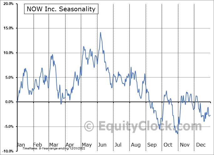 NOW Inc. (NYSE:DNOW) Seasonality