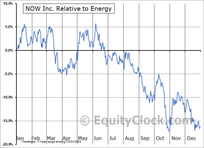 DNOW Relative to the Sector