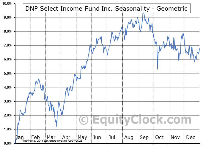 DNP Select Income Fund Inc. (NYSE:DNP) Seasonality