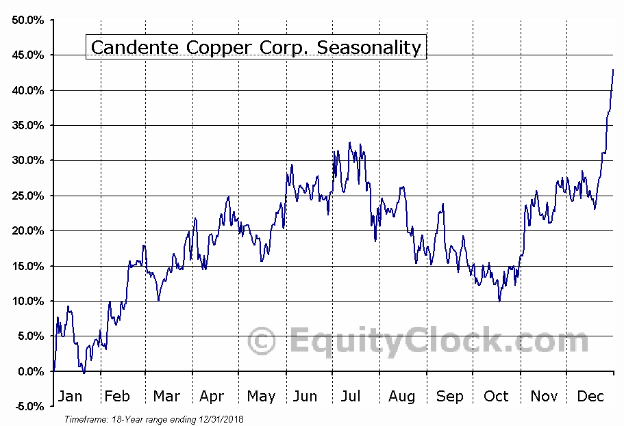 Candente Copper Corp. (TSE:DNT.TO) Seasonal Chart