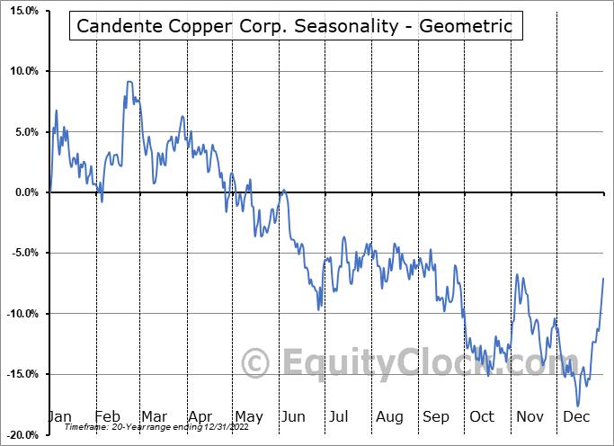 Candente Copper Corp. (TSE:DNT.TO) Seasonality