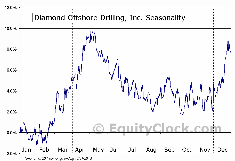 Diamond Offshore Drilling, Inc.  (NYSE:DO) Seasonal Chart