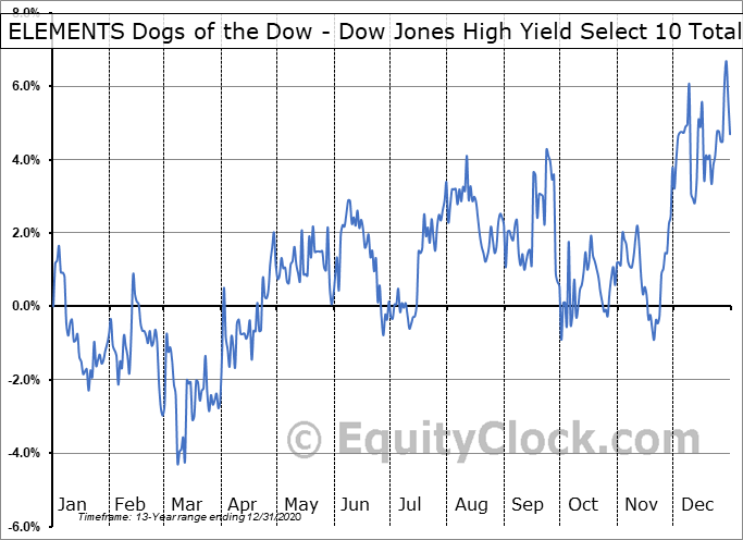 ELEMENTS Dogs of the Dow - Dow Jones High Yield Select 10 Total Return Index ETN (OTCMKT:DODXF) Seasonality