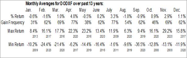 Monthly Seasonal ELEMENTS Dogs of the Dow - Dow Jones High Yield Select 10 Total Return Index ETN (OTCMKT:DODXF)