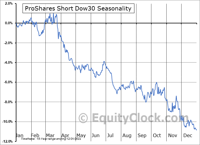 ProShares Short Dow30 (NYSE:DOG) Seasonal Chart