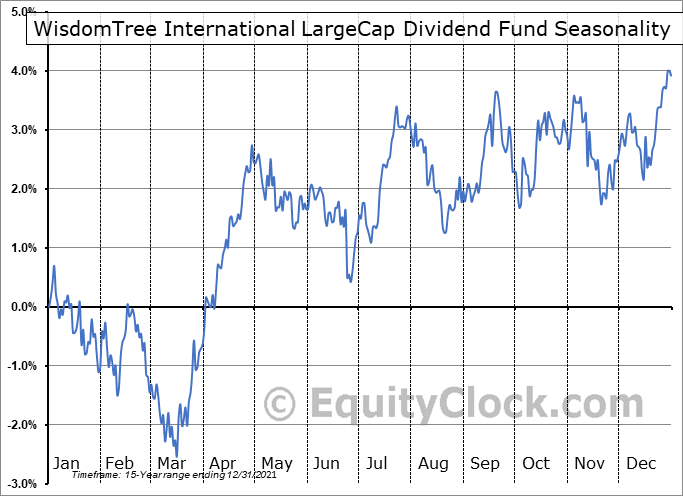 WisdomTree International LargeCap Dividend Fund (NYSE:DOL) Seasonal Chart