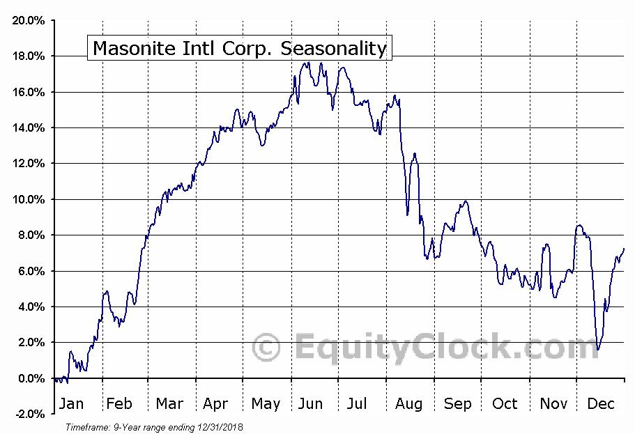 Masonite Intl Corp. (NYSE:DOOR) Seasonal Chart