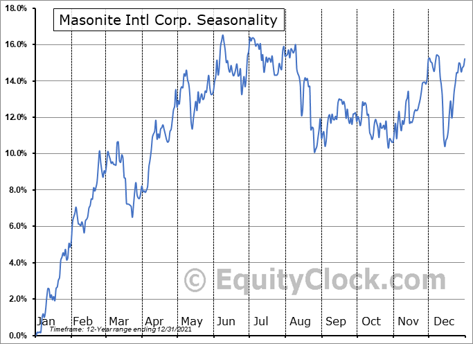 Masonite Intl Corp. (NYSE:DOOR) Seasonality