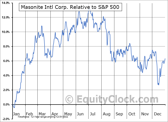 DOOR Relative to the S&P 500