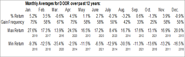 Monthly Seasonal Masonite Intl Corp. (NYSE:DOOR)