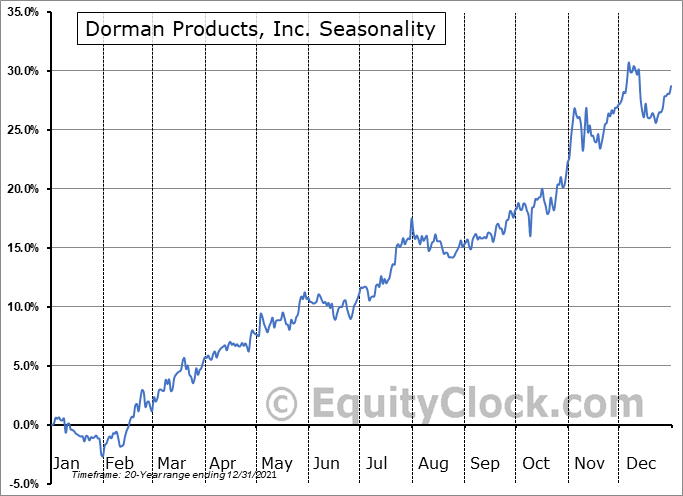 Dorman Products, Inc. (NASD:DORM) Seasonal Chart