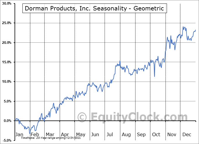 Dorman Products, Inc. (NASD:DORM) Seasonality