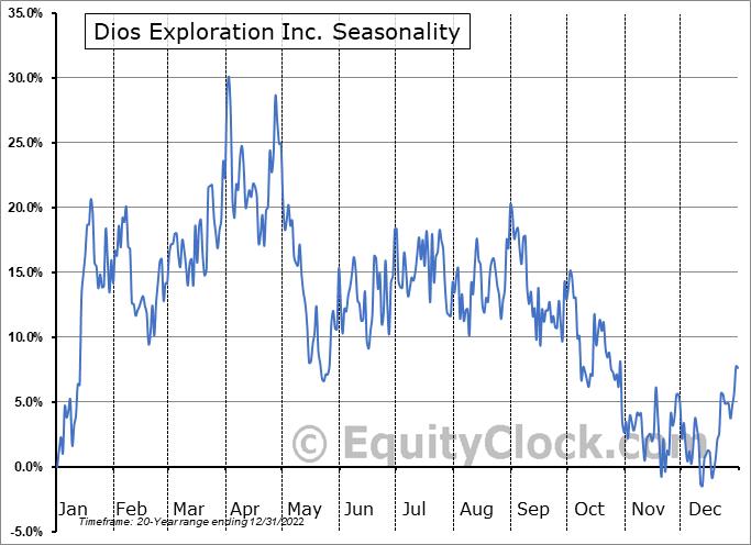 Dios Exploration Inc. (TSXV:DOS.V) Seasonality