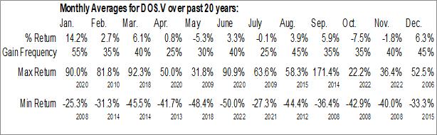 Monthly Seasonal Dios Exploration Inc. (TSXV:DOS.V)