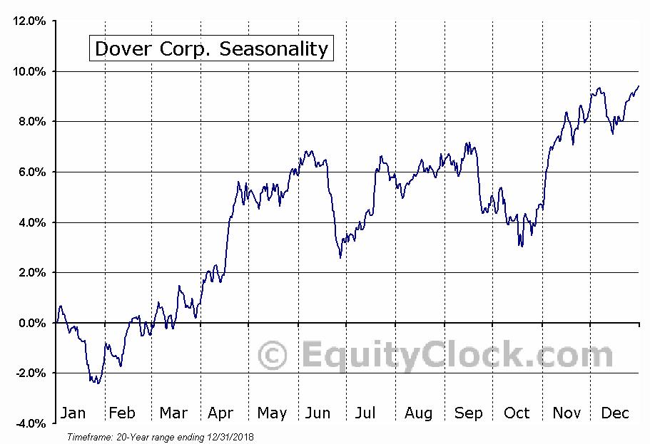 Dover Corp. (NYSE:DOV) Seasonal Chart