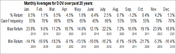 Monthly Seasonal Dover Corp. (NYSE:DOV)