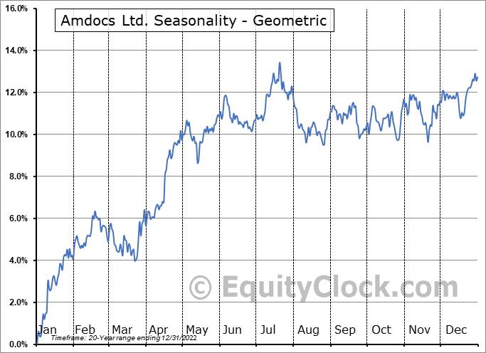 Amdocs Ltd. (NASD:DOX) Seasonality