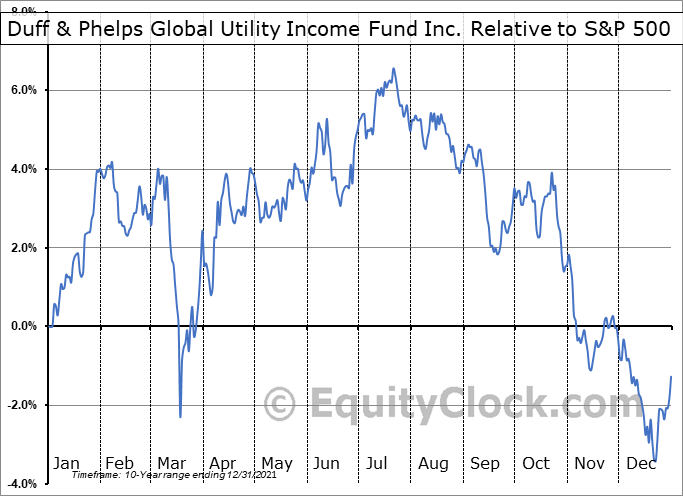 DPG Relative to the S&P 500