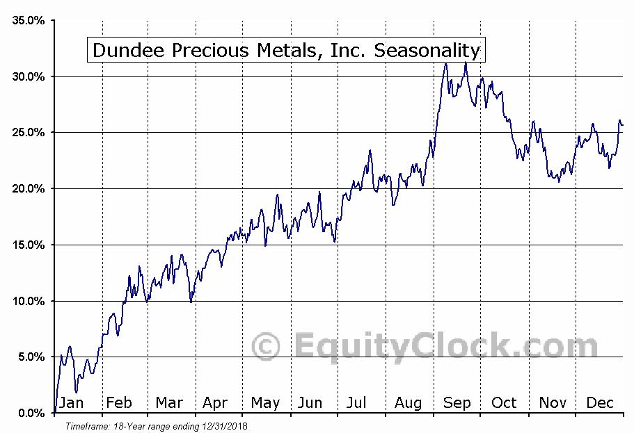 Dundee Precious Metals (TSE:DPM) Seasonal Chart
