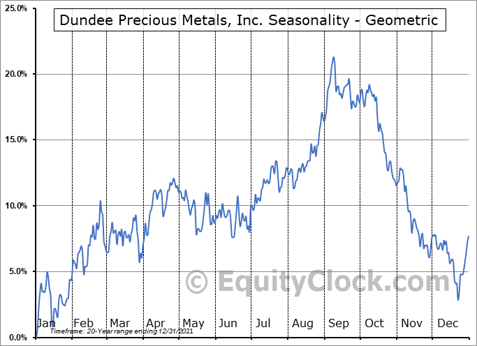 Dundee Precious Metals, Inc. (TSE:DPM.TO) Seasonality
