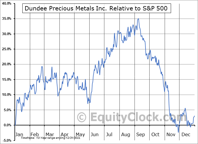 DPMLF Relative to the S&P 500